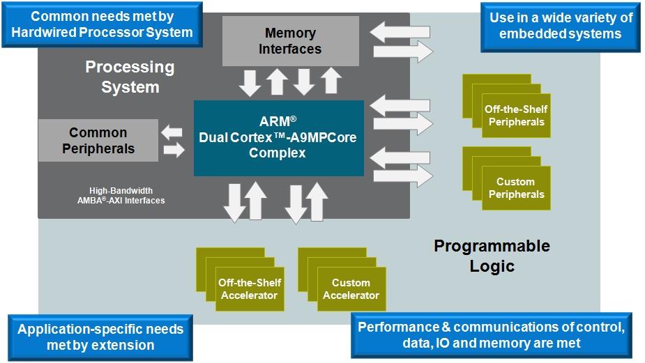 FPGA SOC