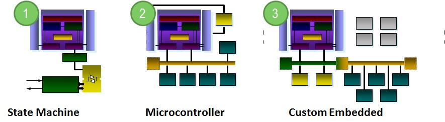 Processor Use Models